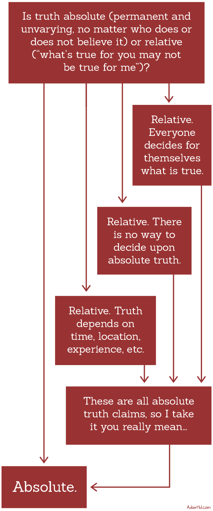 Absolute and relative truth. The difference of relative truth from absolute 83